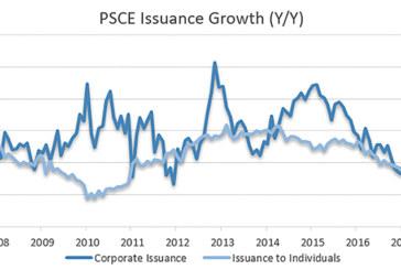 Households dominate credit uptake