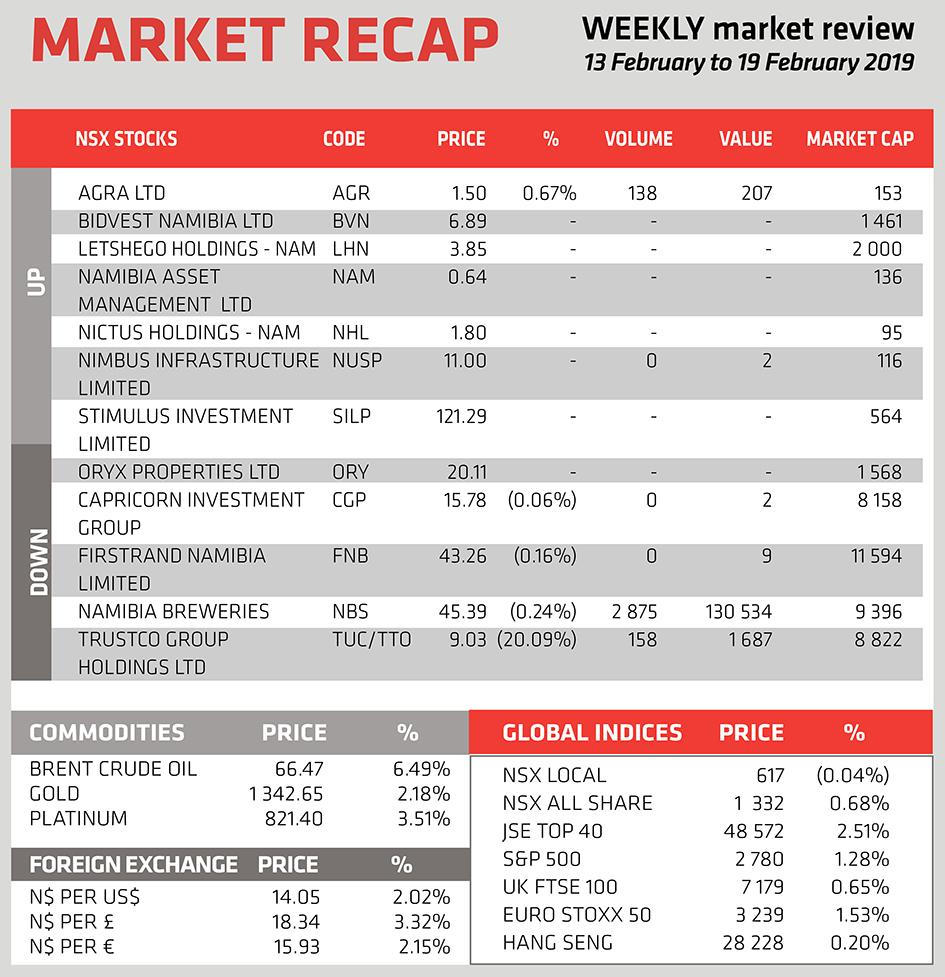 Market Recap - 21 Feb 2019