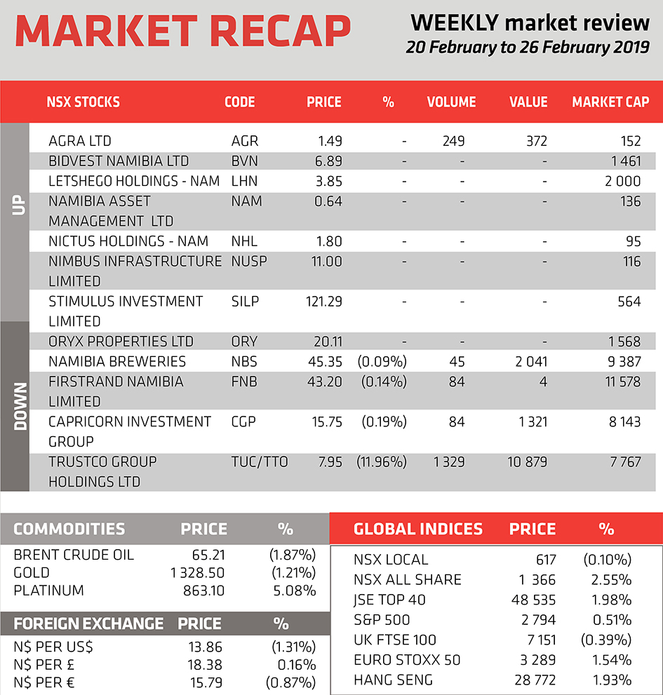 Market Recap - 28 Feb 2019