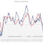 Business Climate Monitor edges up