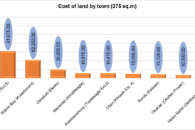 Land in Capital 12 times more expensive than other towns