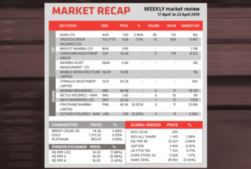 Market Recap 17 April to 23 April 2019