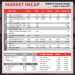 Market Recap 9 April 2019