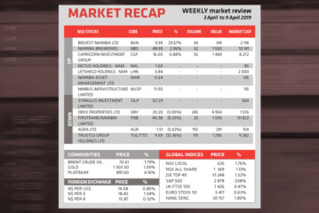 Market Recap 9 April 2019