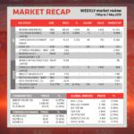 Market Recap 1 May – 7 May 2019