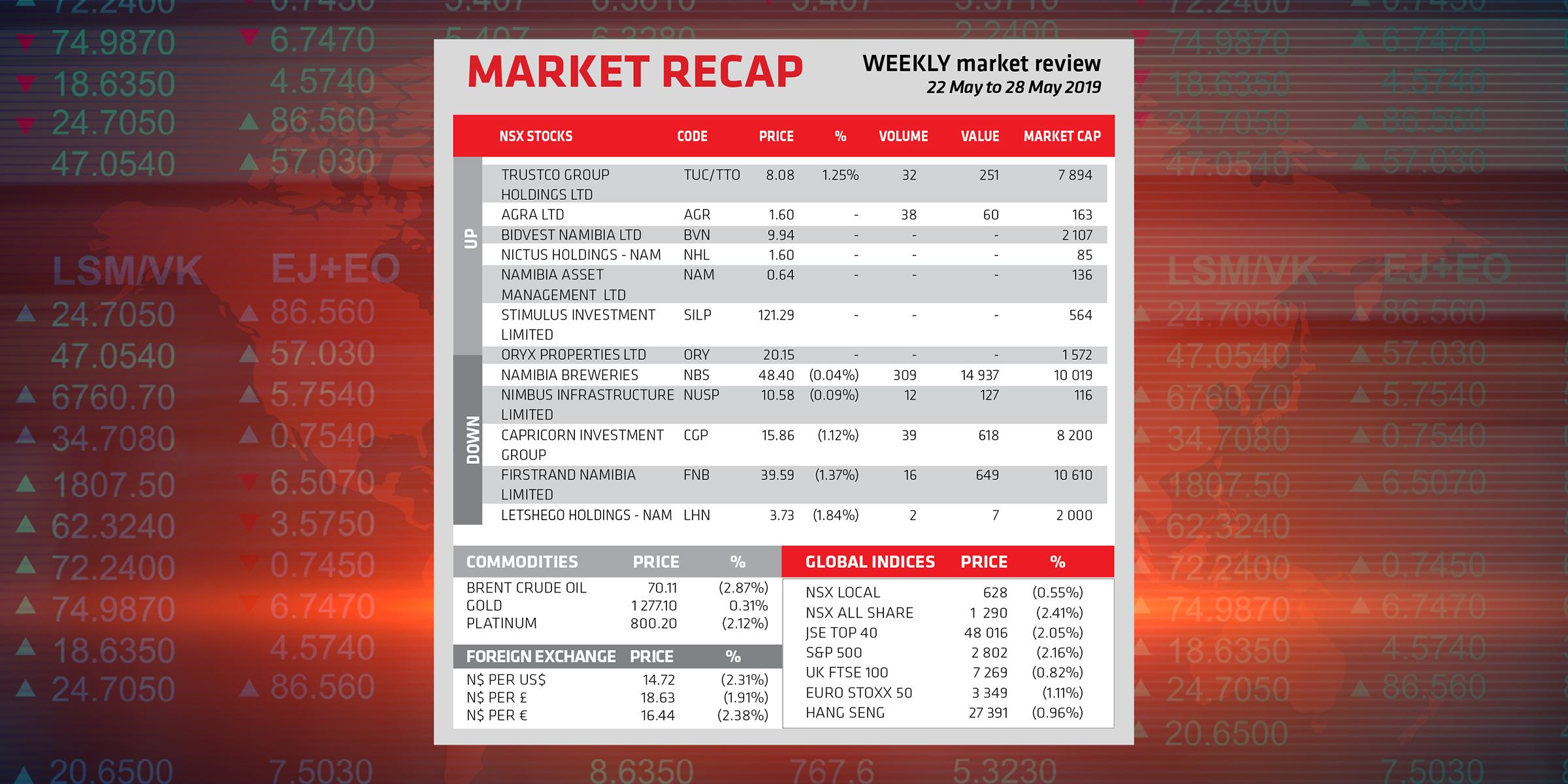 Market Recap 22 May to 28 May 2019