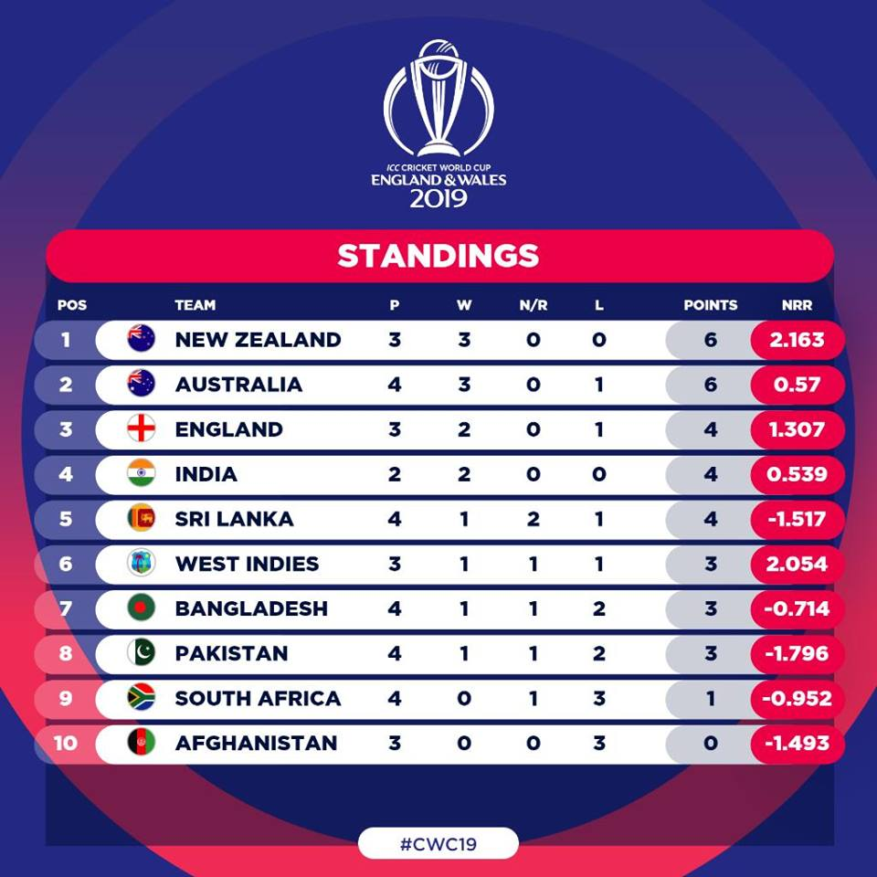 Rain delays start of India New Zealand Match - Informanté