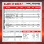Market Recap 12 June to 18 June 2019