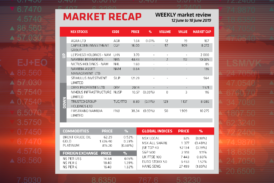 Market Recap 12 June to 18 June 2019