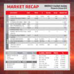 Market Recap 19 June to 25 June 2019