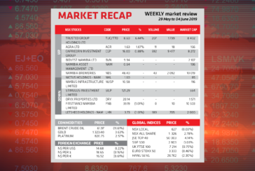 Market Recap 4 June 2019