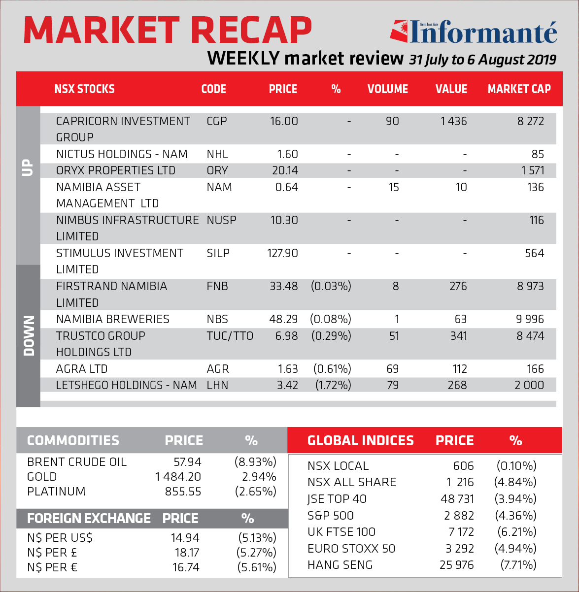 Weekly market review - 31 July to 6 August 2019 - Informanté