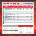 Market Recap – 7 August to 13 August 2019