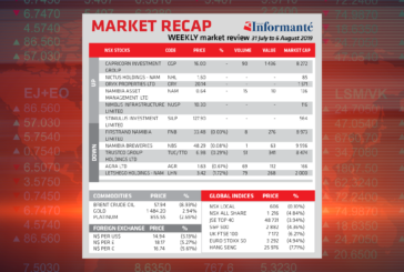 Market Recap - Weekly market review - 31 July to 6 August 2019
