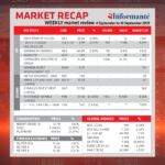 Market Recap 4 September to 10 September 2019